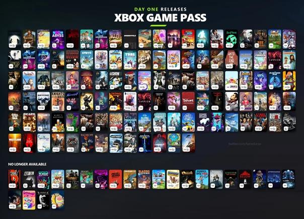 Фан-арт, показывающий количество игр, поступающих в Xbox Game Pass в день релиза