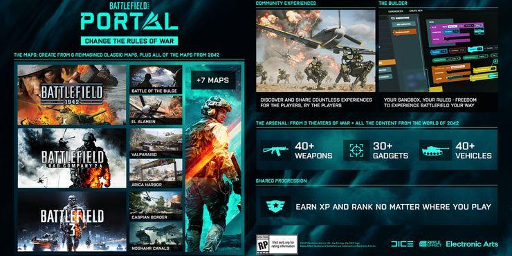 Утечка: Battlefield Portal — платформа для создания режимов в Battlefield 2042