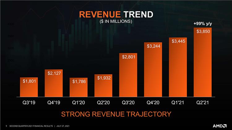AMD удвоила выручку во втором квартале: спасибо EPYC и Ryzen 9